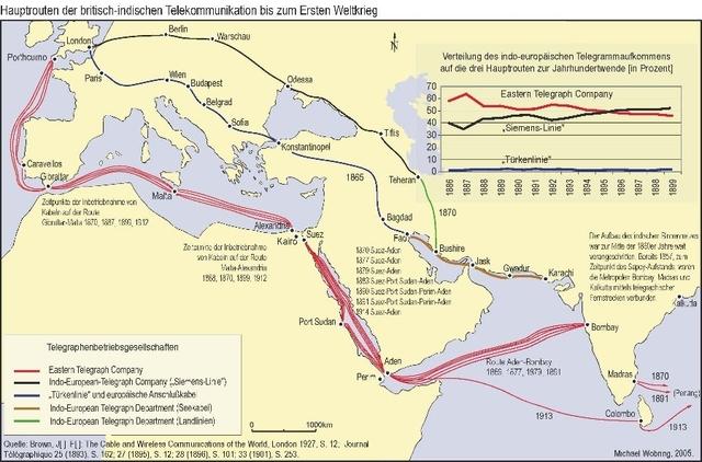Британія проклала кілька телеграфних ліній до Індії